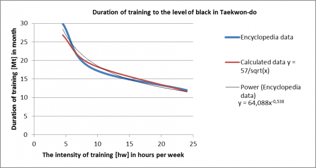 The duration of training to obtain first degree black belt in Taekwon-do