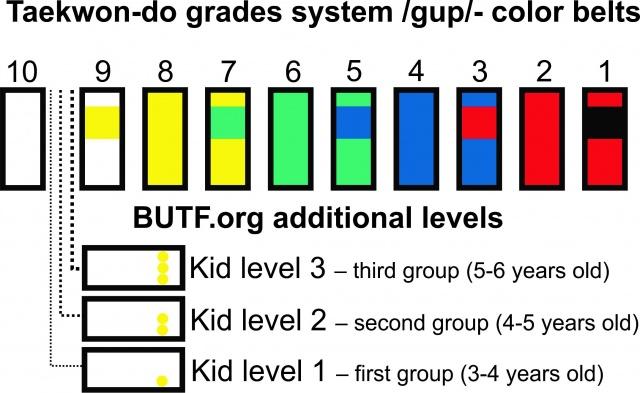 taekwon do for adaptation of grades system atkd eu